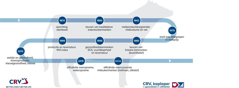 CRV door de jaren heen