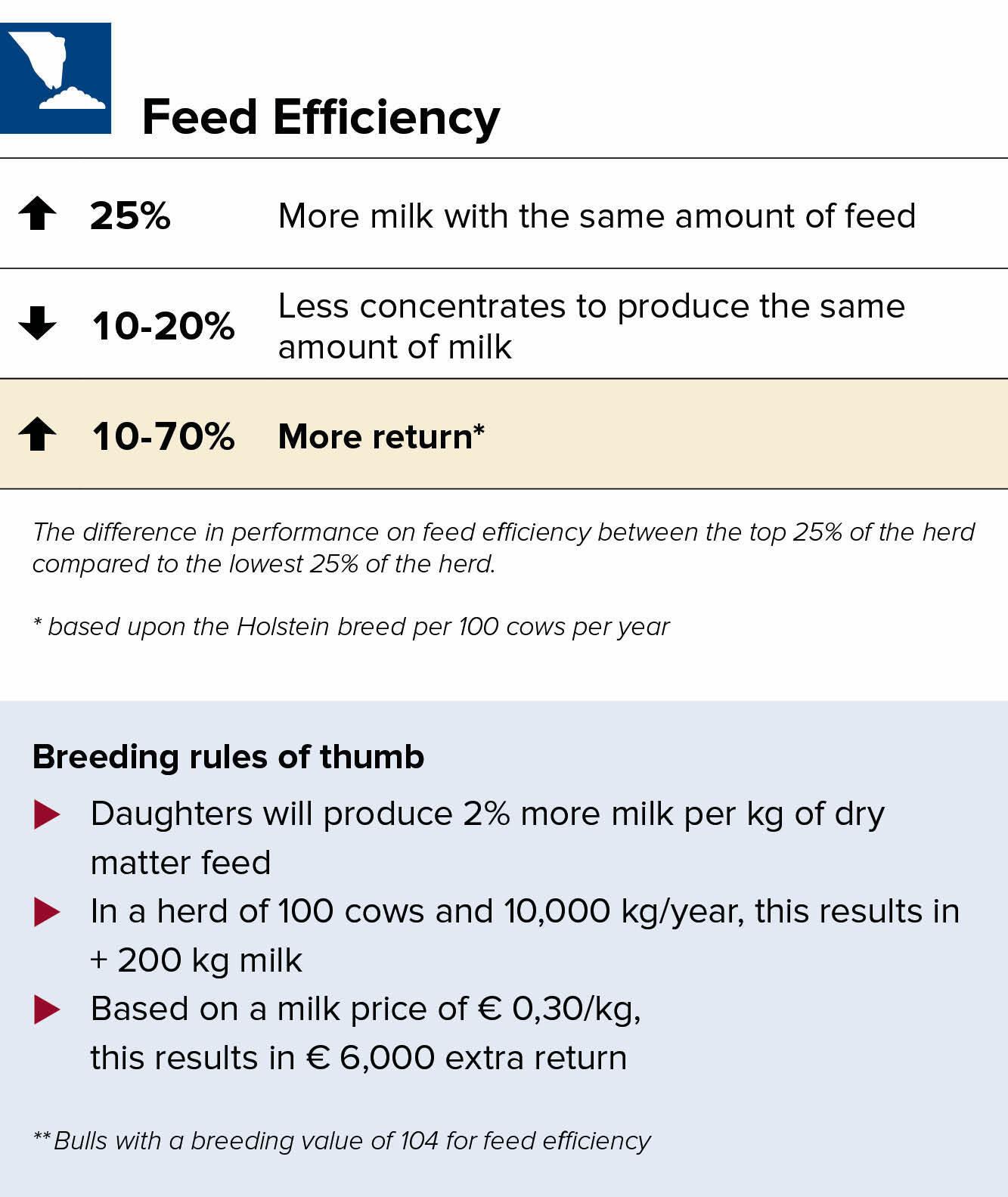 Feed efficiency breeding value