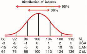 Distribution of indexes