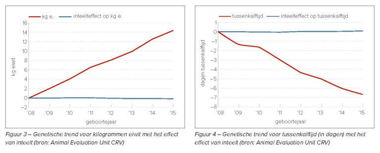 Figure 1: The effects of genetic progress far outweighs the effect of inbreeding depression in holstein cattle