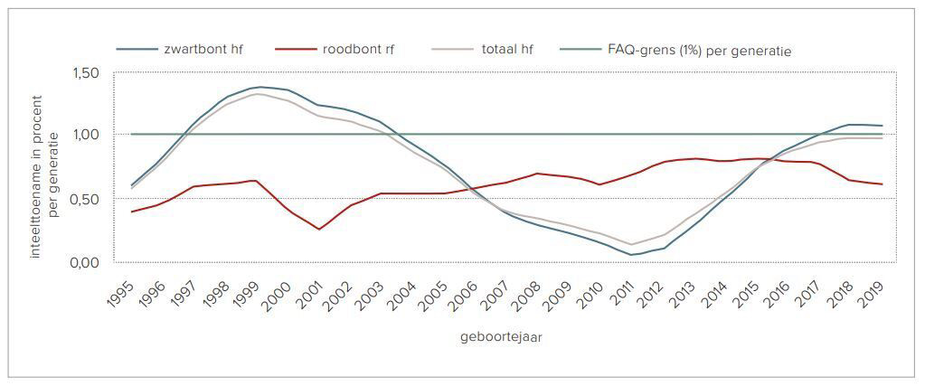 Figure 2: Inbreeding increase per generation for black-and-white and red-and-white holstein frisian cattle