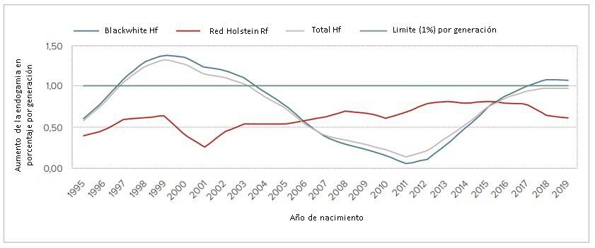 Aumento de la consanguinidad por generación para Holstein Negro y Blanco y Rojo y Blanco