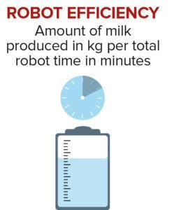 Robot breeding values